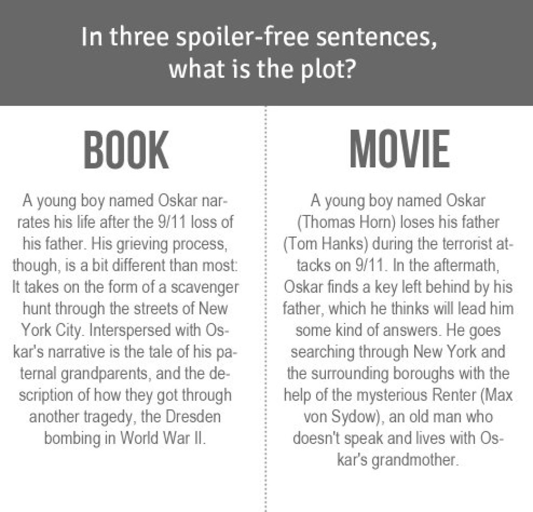 movie versus book oscar nominee extremely loud and incredibly  movie versus book oscar nominee extremely loud and incredibly close