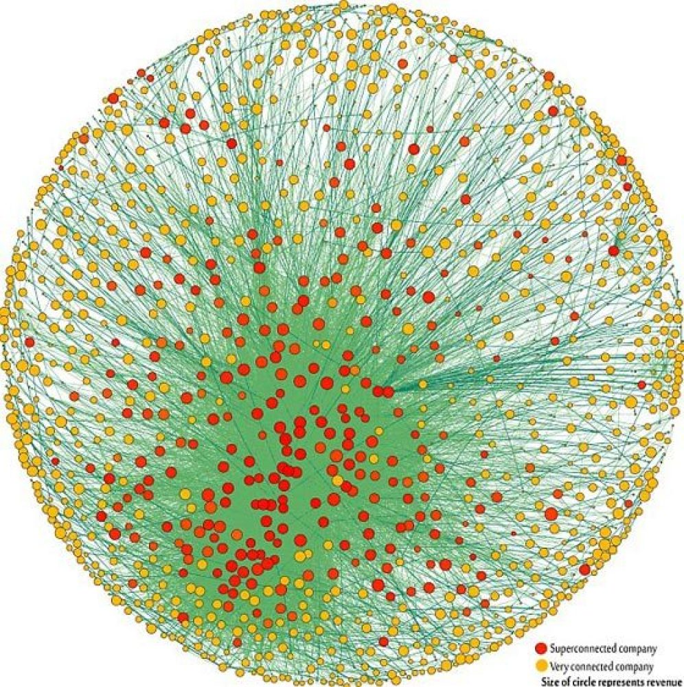 Size of circle represents revenue.  Red = Superconnected company Yellow = Very connected company