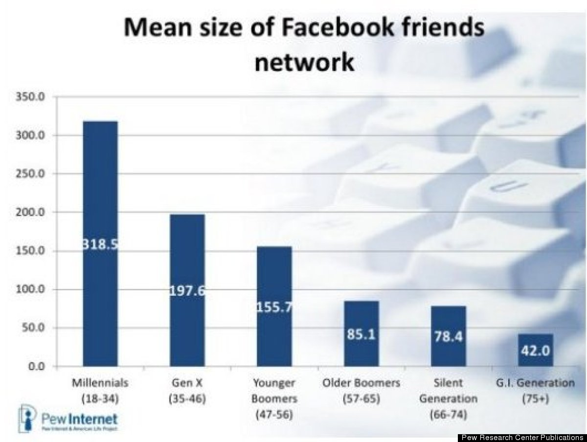Bar graph displays the average number of Facebook friends by generation.