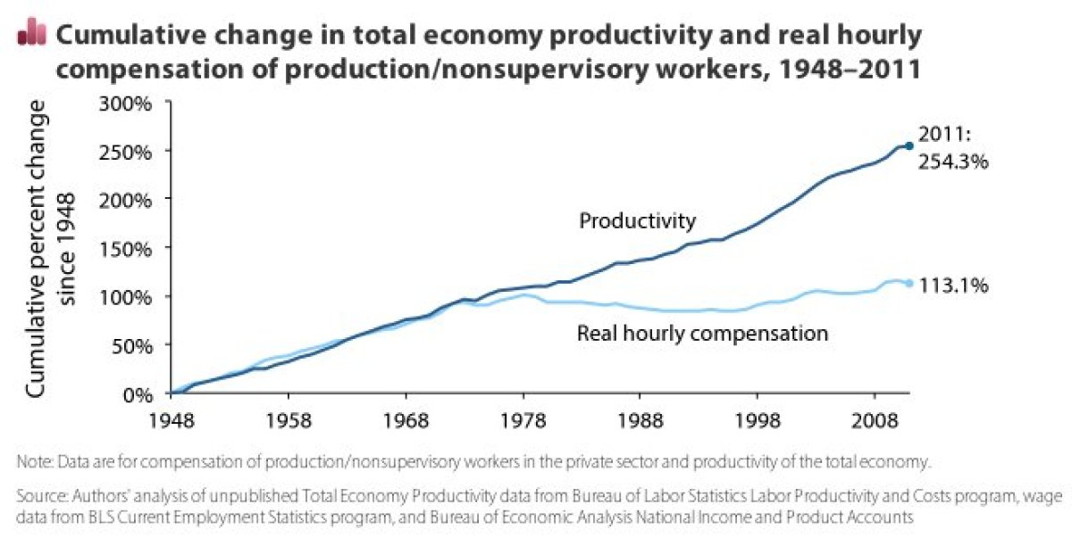 "Worker productivity grew 11 times more quickly than worker pay between 1979 and 2011: While <a href=""http://stateofworkingame"