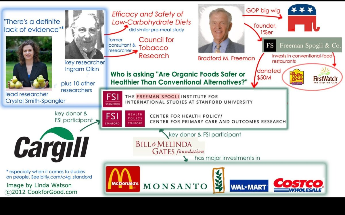 The inside funding for Stanford's Freeman Spogli Institute includes Big Food, Fast Food, and Big, Fast Food investors. This s
