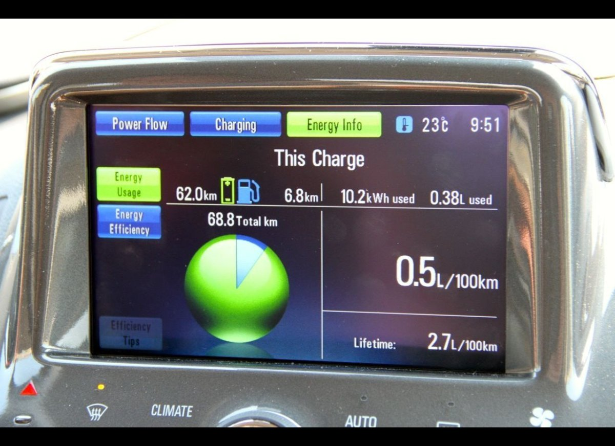 The Chevy Volt's dash display describes how much electricity the car has used and how much fuel the generator has used to cre