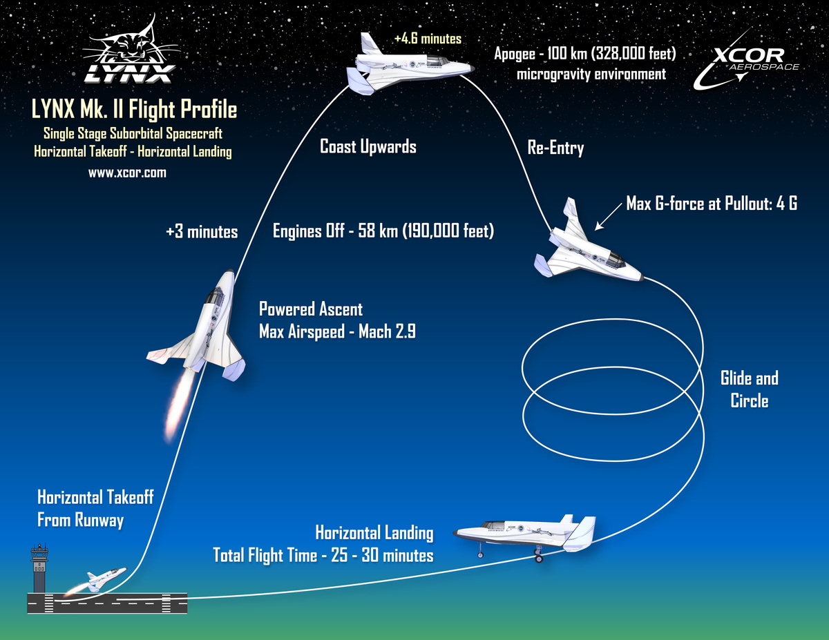 The Lynx flight profile.