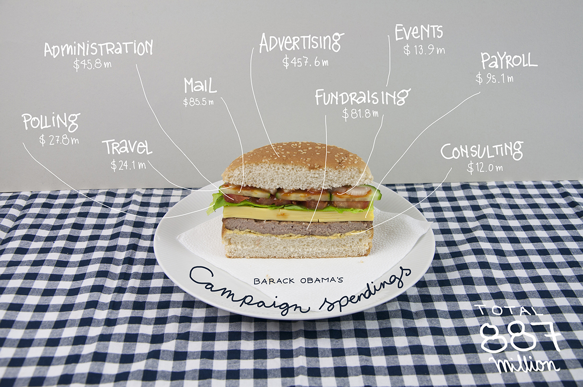 """The 2012 election <a href=""""http://bindersfullofburgers.tumblr.com/"""">as told by hamburger infographics</a>."""