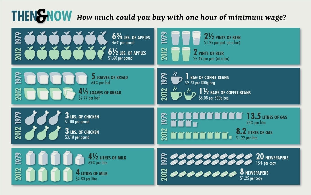 This chart shows the quantity of various disposable products that could be purchased with an hour of minimum-wage pay. In 197