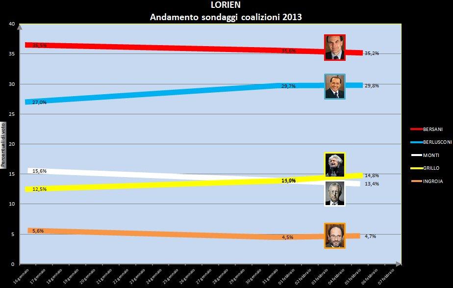 Red - Pier Luigi Bersani Blue - Silvio Berlusconi White - Mario Monti Yellow - Beppe Grillo Orange - Antonio Ingroia
