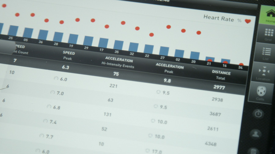 Adidas' miCoach system transmits 200 data records per second from each player to the coach's tablet.