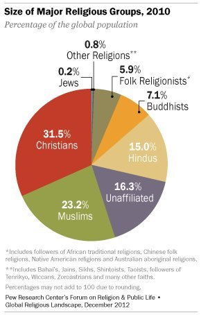 "Religiously unaffiliated people are the third-largest ""religious"" group worldwide, behind Christians and Muslims. Roughly one"