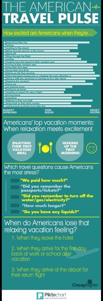 "<a href=""http://www.cheapflights.com"" target=""_hplink"">Cheapflights.com</a>'s latest Travel Habits Survey delves into the hi"