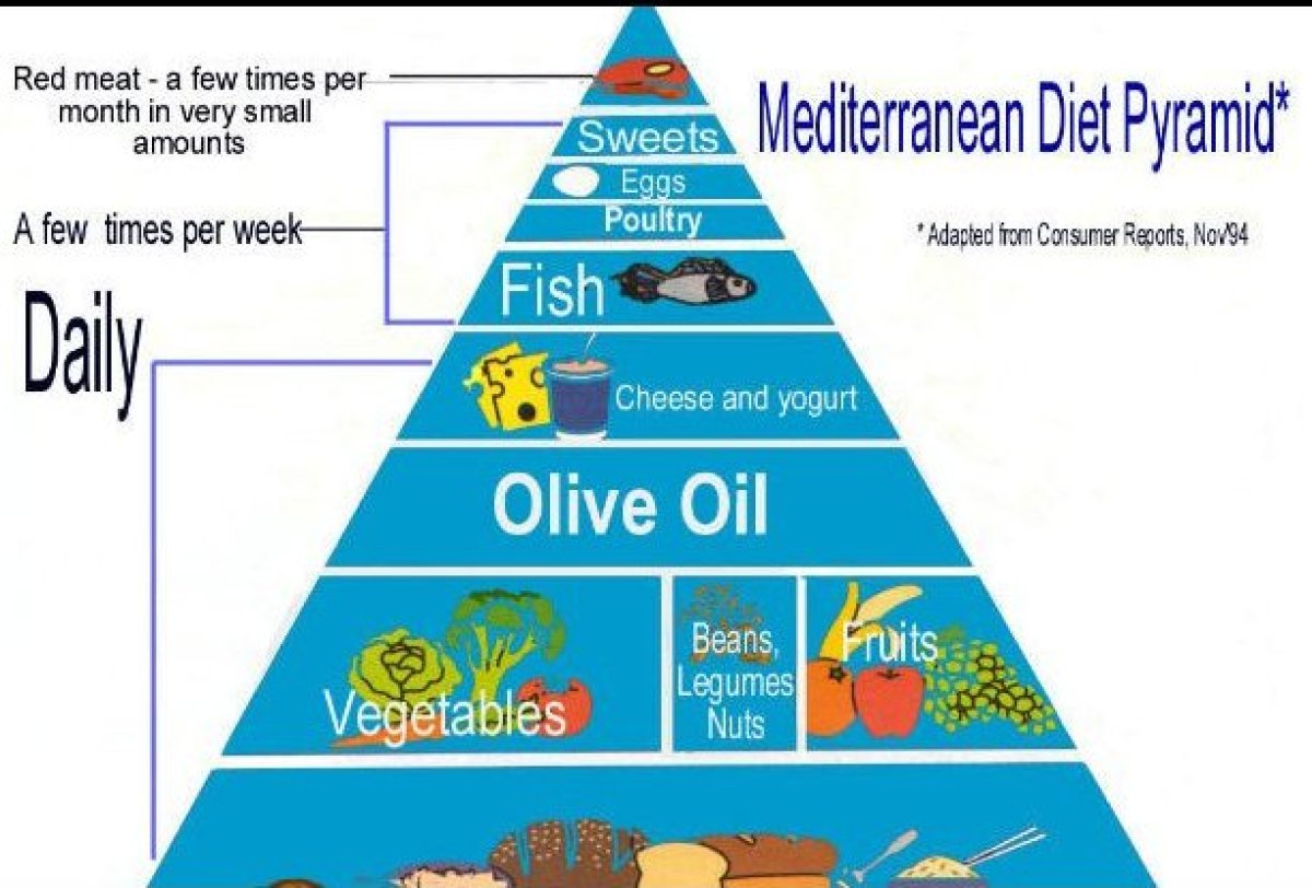 While this Greek pyramid may look like the traditional one we know, it's actually based off the Mediterranean diet incorporat