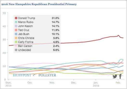 ニューハンプシャー州予備選・世論調査(共和党)