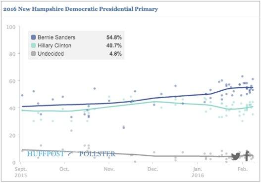 ニューハンプシャー州予備選・世論調査(民主党)