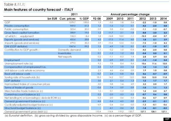 le previsioni ue per italia 2013