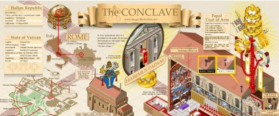 conclave info