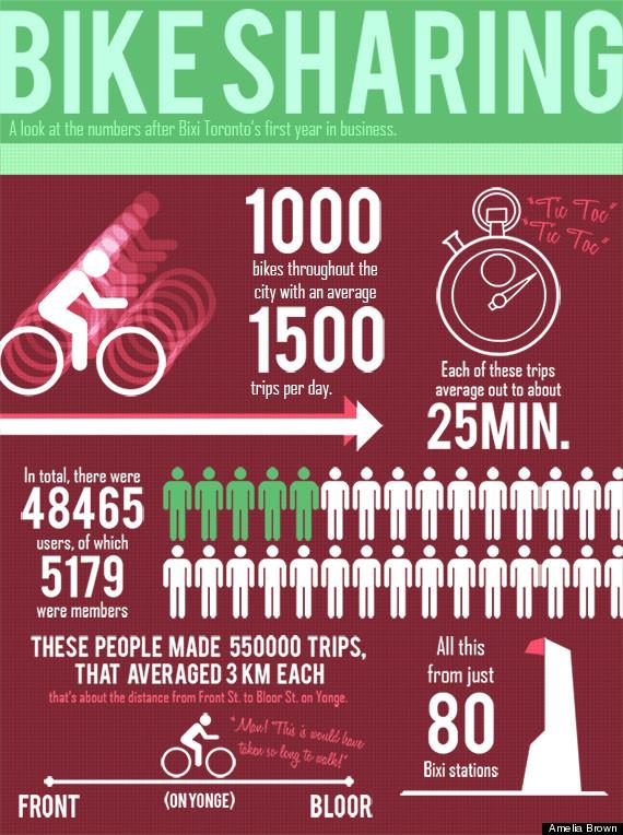 bixi infographic