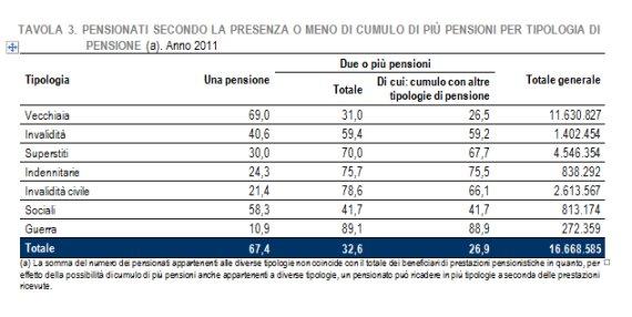 pensioni istat