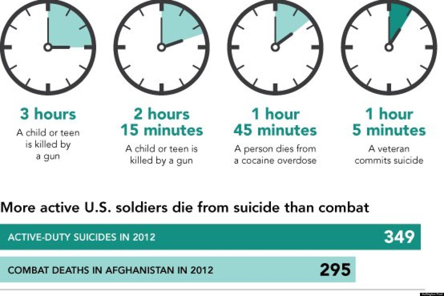 Veteran Suicides Outpace Combat Deaths, Child Gun Deaths ...