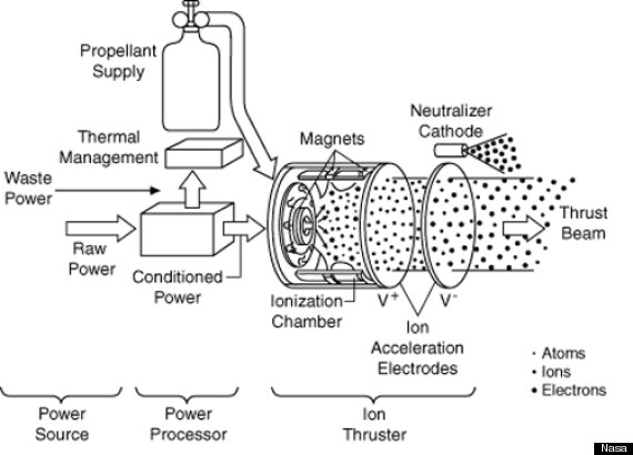 nasa solarelectric propulsion thruster