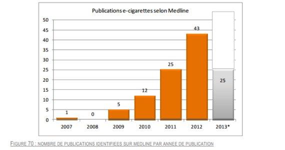 graphique ecigarette