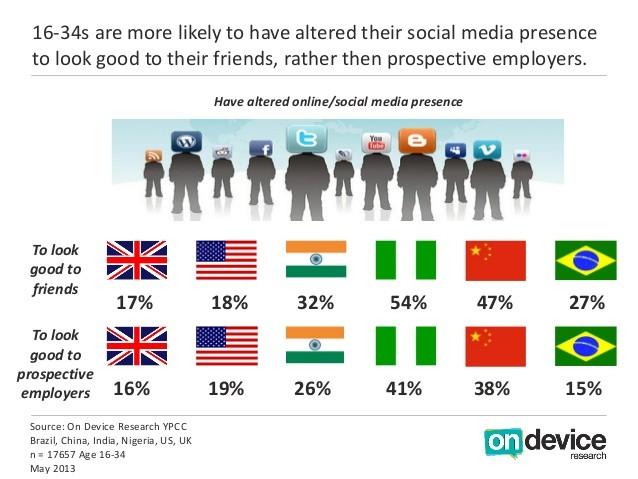 jeunes réseaux sociaux