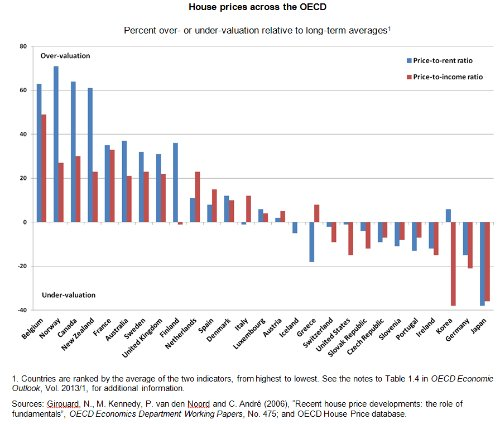 most overvalued housing markets oecd