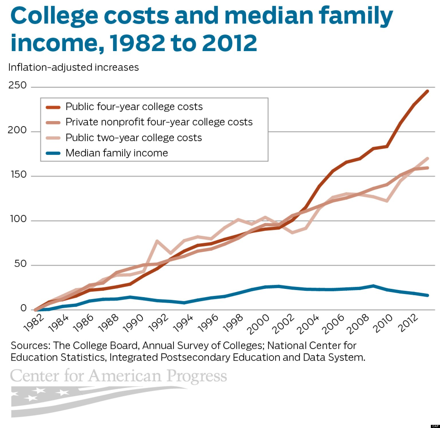Image result for chart of college cost in the us