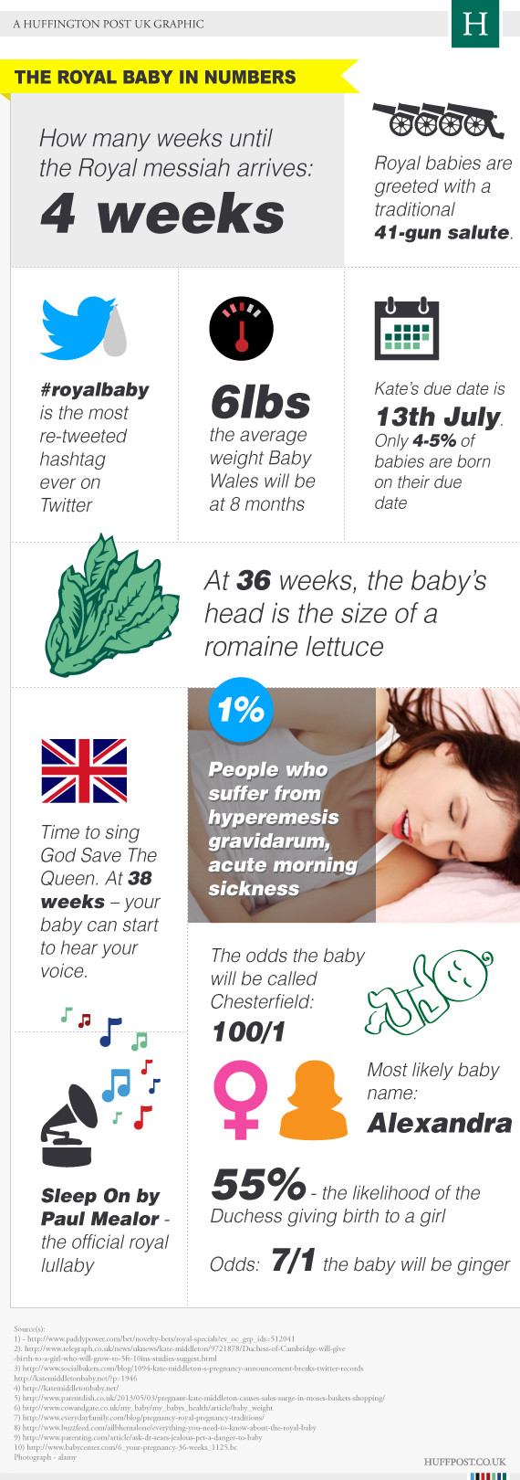 The Royal Baby by Numbers