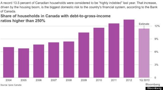 canada household debt