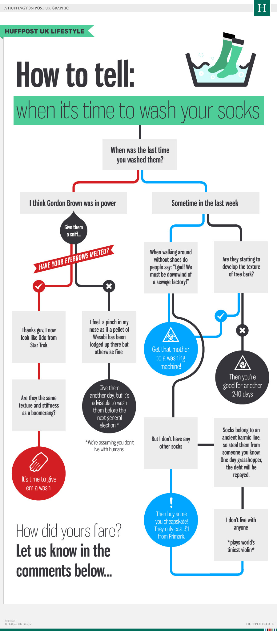 When To Wash Your Socks