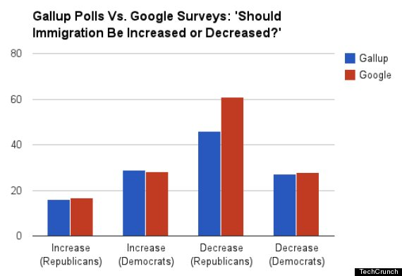 gallup vs google