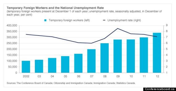temporary workers canada