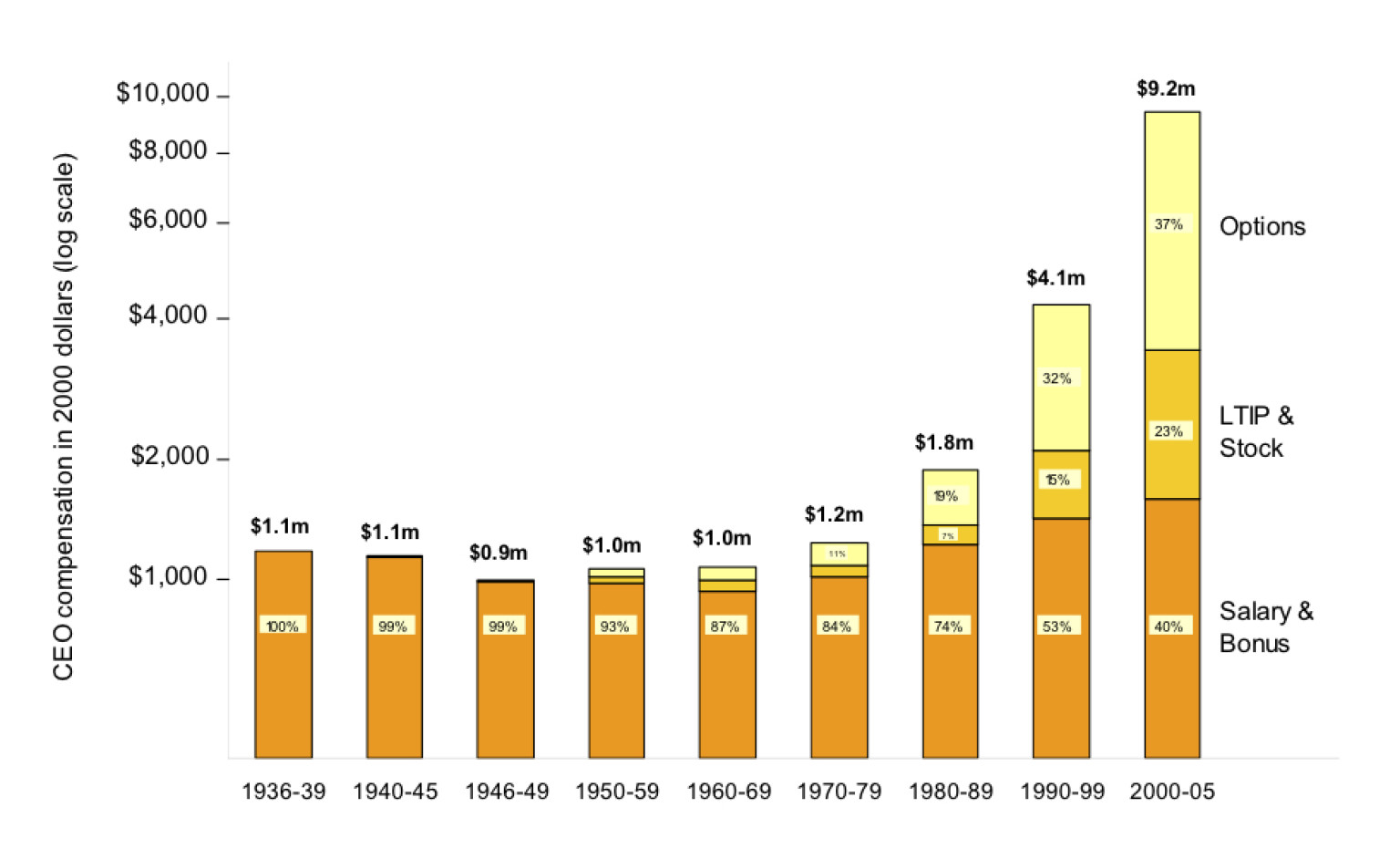 why ceo pay exploded over the last 20 years chart huffpost
