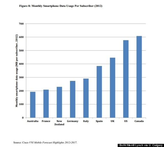 wireless data usage canada