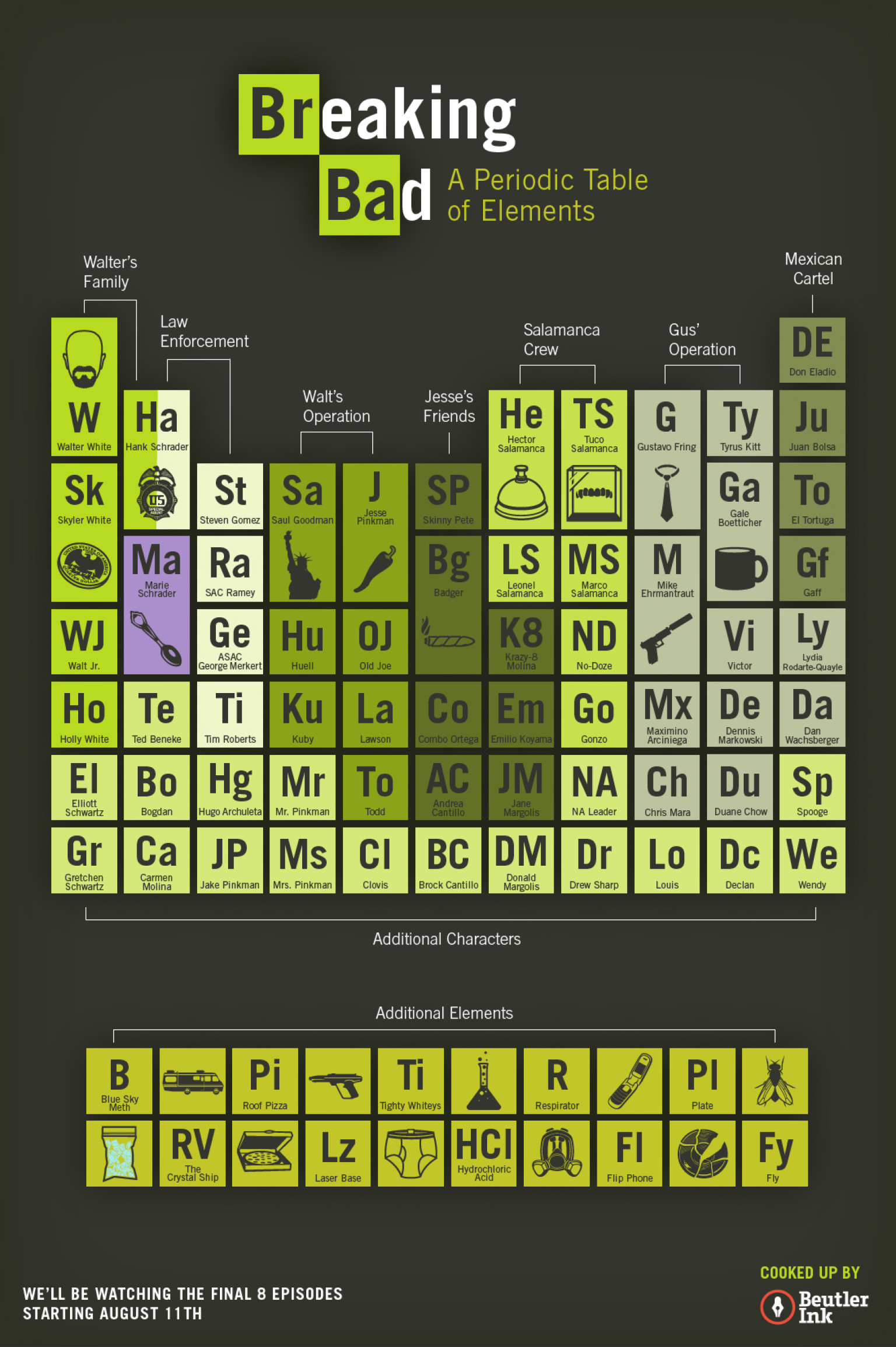Breaking bad periodic table charting the elements of walt and breaking bad periodic table charting the elements of walt and jesses wonderful world of meth infographic huffpost urtaz Image collections