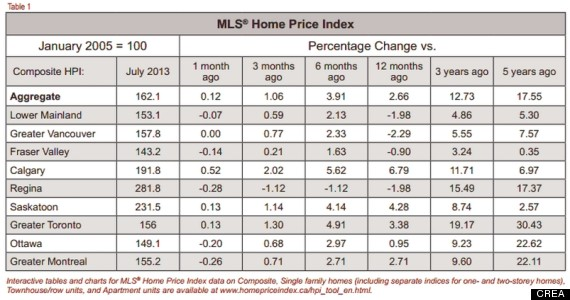 house prices by city canada