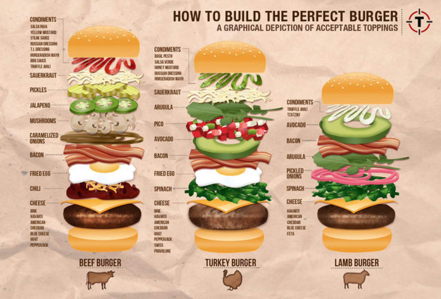 How To Build The Perfect Burger A Graphical Depiction Of Acceptable Toppings Huffpost