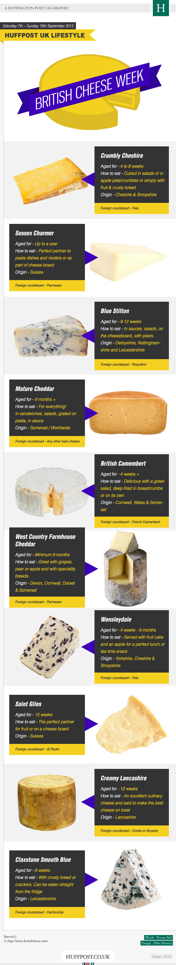 Best British Cheeses Explained
