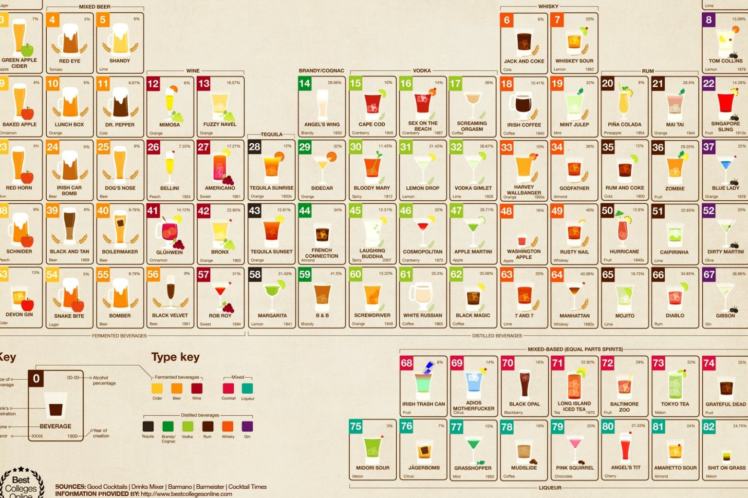 A periodic table for boozers infographic huffpost gamestrikefo Image collections