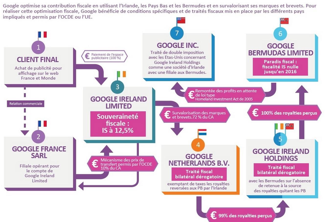 taxe google europe