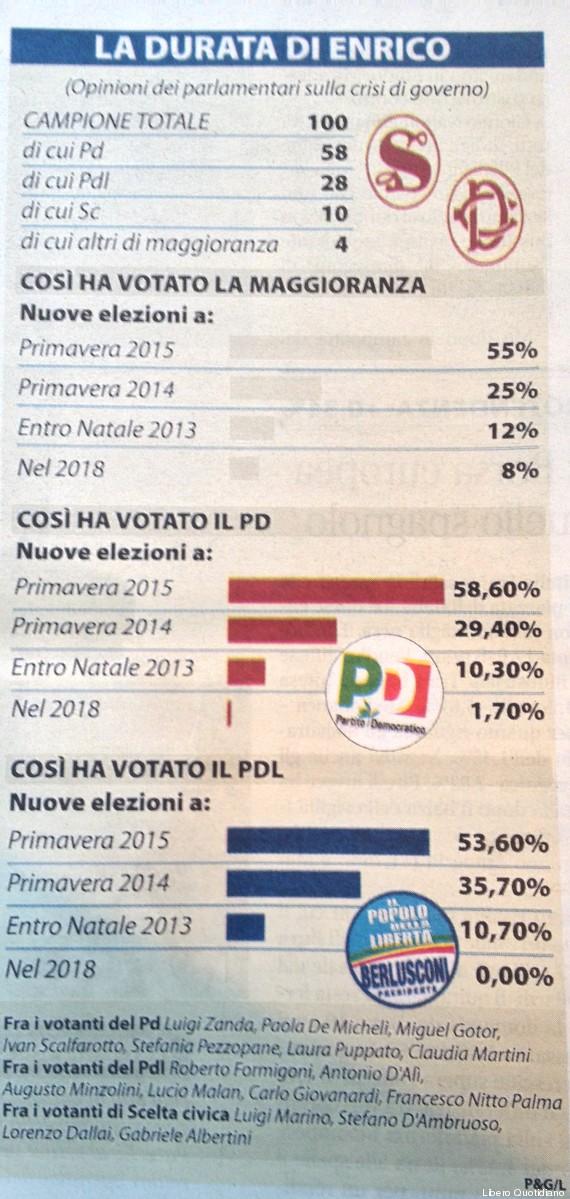 sondaggio parlamentari