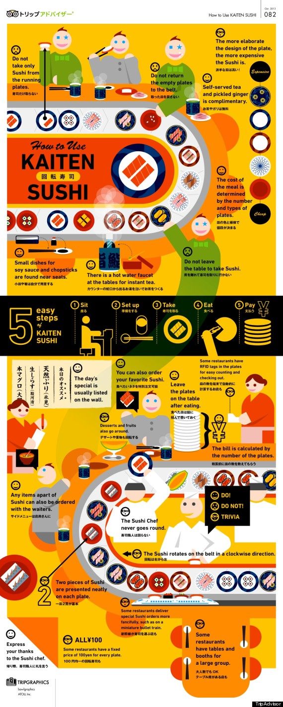 infographic kaitensushi