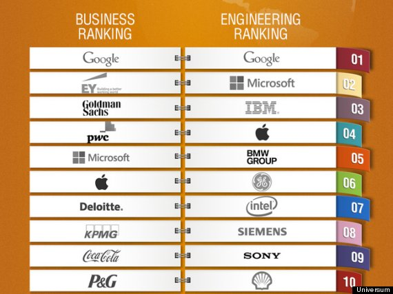 best companies work for