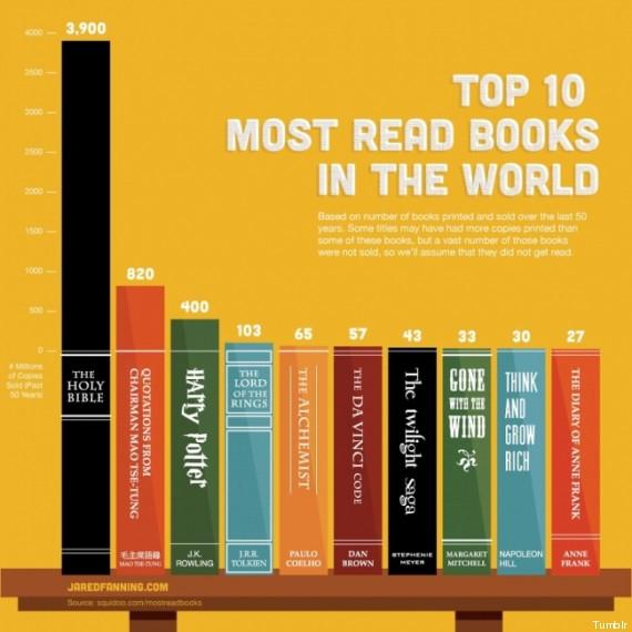 libri più letti