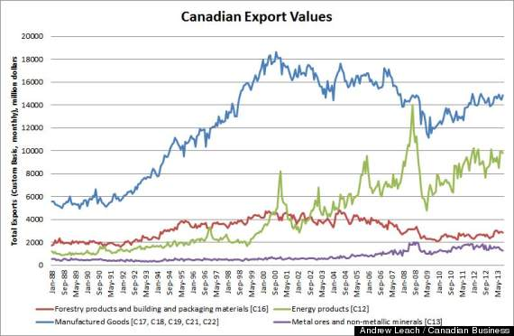 canadian export values