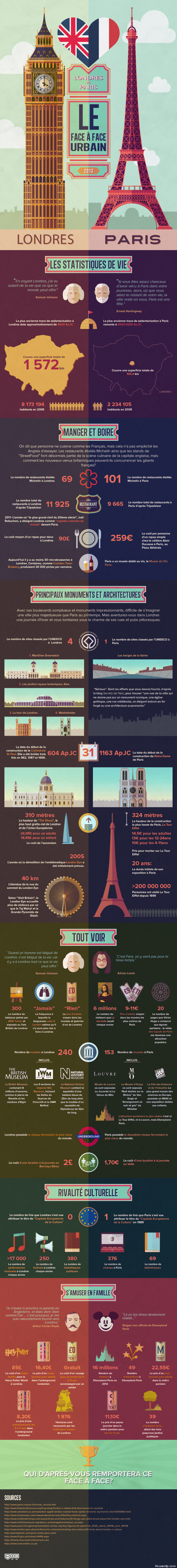 infographie londres paris