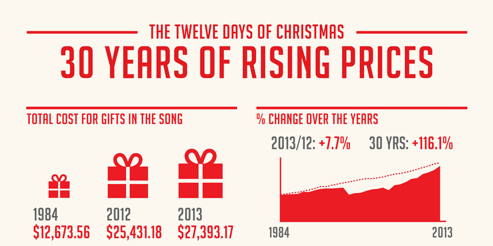 Here's How Much It Would Cost To Buy Everything From 'The 12 Days ...
