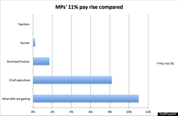 MPs' 11% Pay Rise Greater Than Chief Executives, Nurses, Teachers (PICTURE)