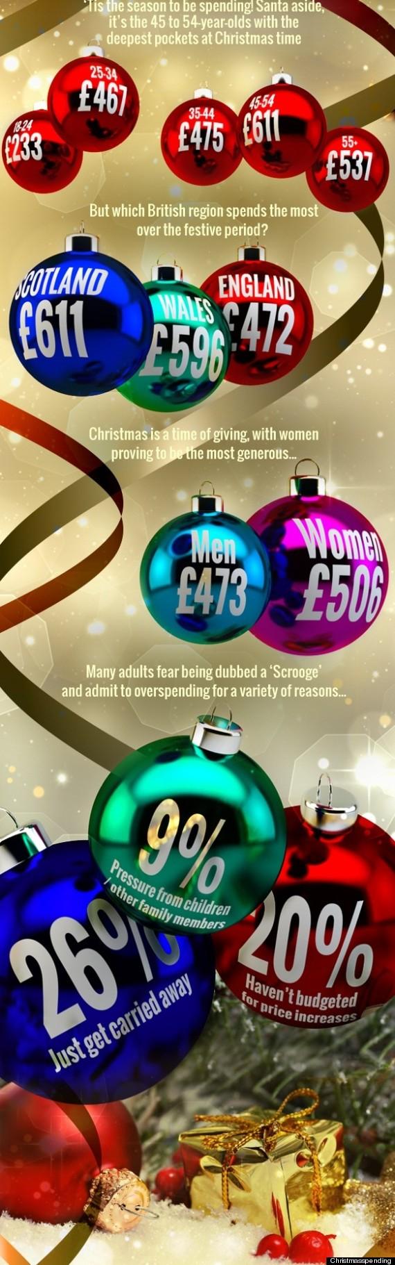 christmasspending
