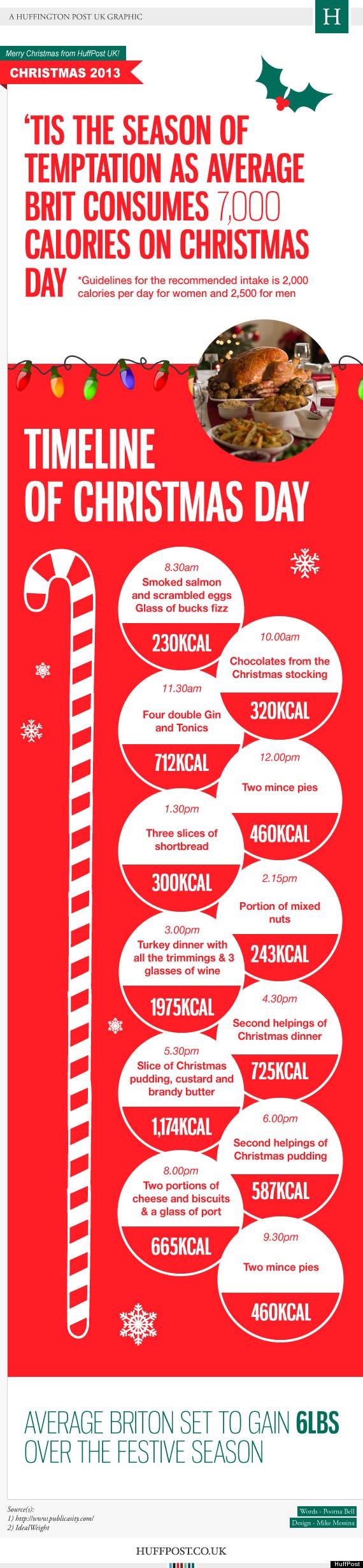 christmas inforgraphic