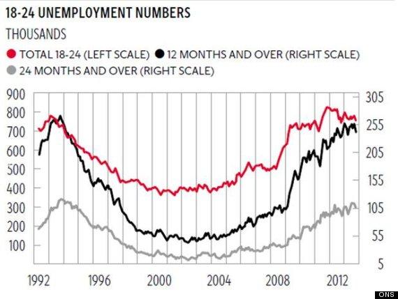 youthunemployment